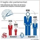 Si passa a 400 deputati e duecento senatori