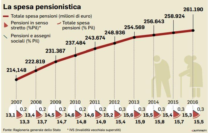 Riforma pensioni, tagli alla Quota 100 nella manovra. Ecco le novità