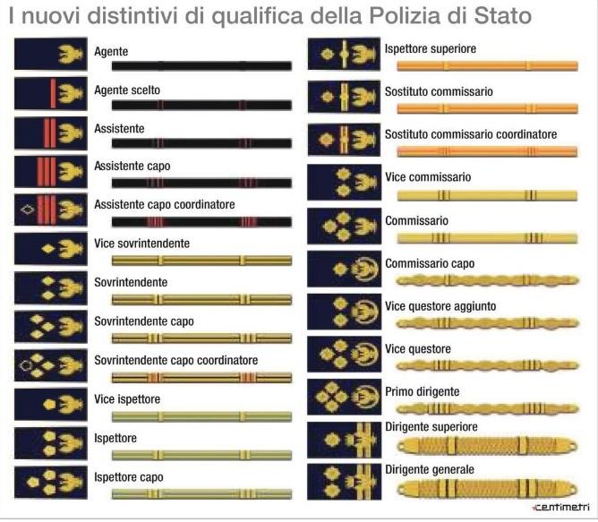 La polizia cambia divisa: da domani i nuovi gradi | Il Mattino